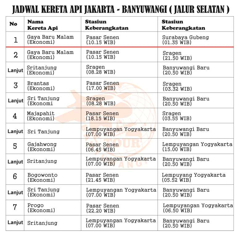 Transportasi ke Banyuwangi dari Jakarta, kereta api jakarta banyuwangi, jadwal kereta menuju banyuwangi